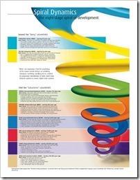 spiral_dynamics_model_thumb1_thumb